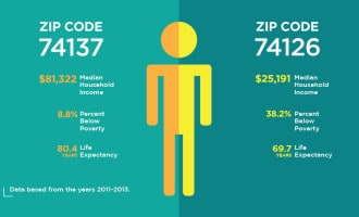 Life Expectancy Study infographics